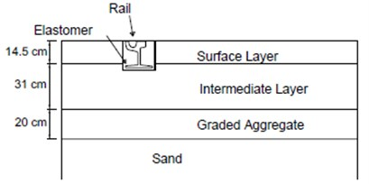 Cross section of the new asphalt slab track
