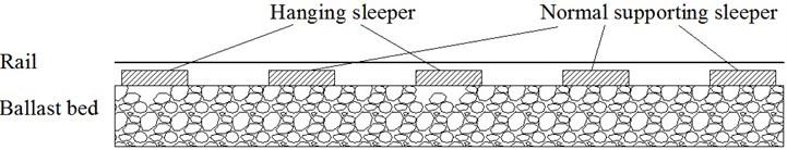 Hanging sleeper mechanism