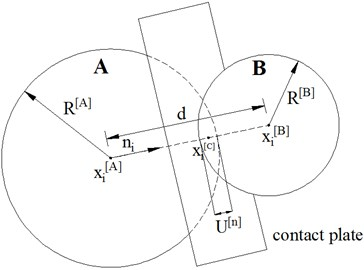 Contact force between particles