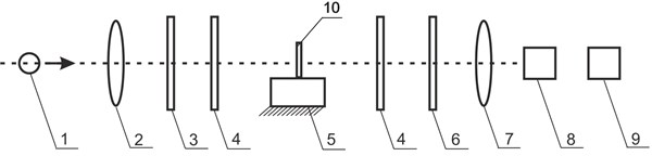 Layout of the setup for investigation of stresses: a) structural diagram; b) external view of the designed experimental setup: 1 – stands for the light source, 2 – collimating lens, 3 – polarizer,  4 – quarter wave plate, 5 – background on which a sample is located, 6 – analyzer, 7 – field lens,  8 – digital camera EO-1312c, 9 – personal computer, 10 – investigated sample