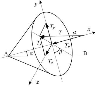 Mechanical model of misaligned moment