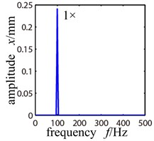 Frequency spectrogram of trouble-free rotor system when ω= 800 r/min and 6000 r/min