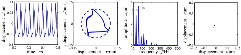 Time-domain graph, orbit diagram, frequency spectrogram and Poincare graph of rotor system with the change of rotation speed under the rolling bearing support