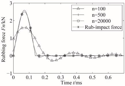 Contrast between actual rub-impact force and rub-impact force after Fourier transform