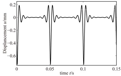 The analytical result of rub-impact
