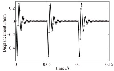The semi-analytical result of rub-impact