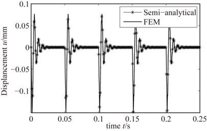 Rub-impact response when 1200 r/min
