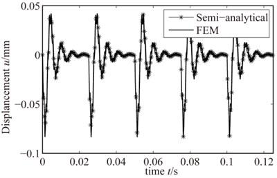 Rub-impact response when 2400 r/min
