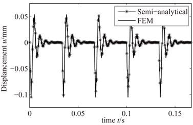 Rub-impact response when the  rub-impact depth is 0.001mm