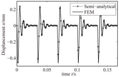 Rub-impact response when the  rub-impact depth is 0.005mm