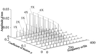 Waterfall with friction coefficient  changes when 1800 r/min
