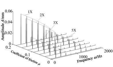 Waterfall with friction coefficient  changes when 12000 r/min