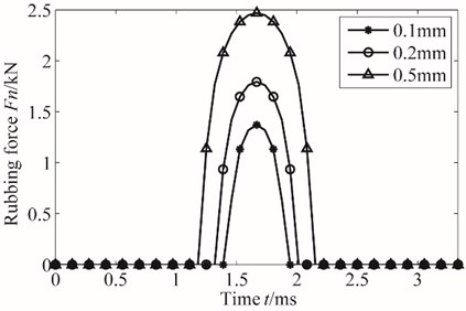 Contact force with different speed