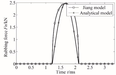 The curves of two types of rub-impact normal force