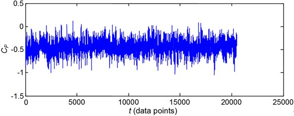 Comparison of pressure time series between the experimental data  and the FNN prediction for pressure tap 289