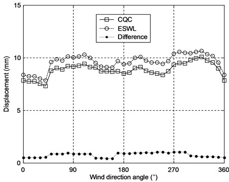 Comparison of the peak displacement responses from the CQC and ESWL approaches