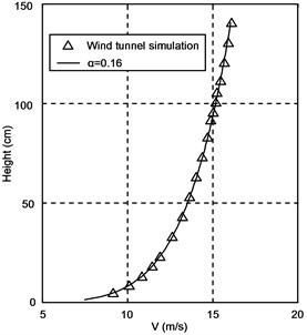 Mean wind speed and turbulence intensity profiles