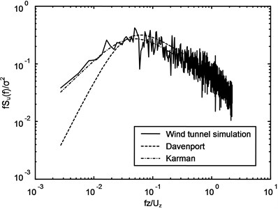 Spectra of longitudinal wind velocity at the height of 45 m in full-scale