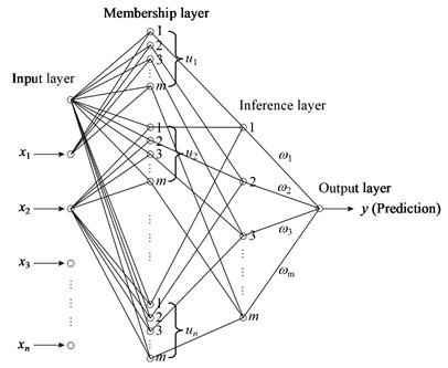 Topology of the four-layer fuzzy neural network (FNN n-m⋅n-m-o)