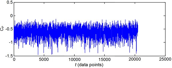 Comparison of pressure time series between the experimental data  and the FNN prediction for pressure tap 196