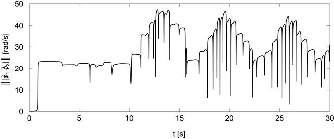 Norm of platform wheels velocities for trajectory generator Eq.(13)