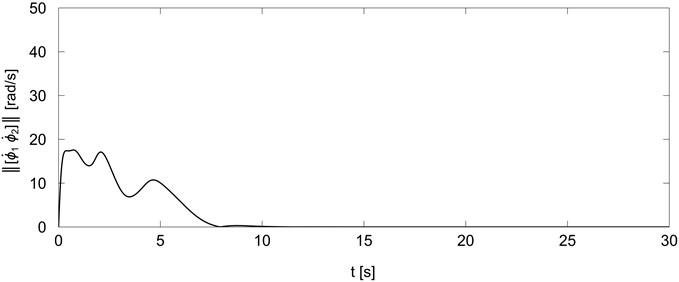 Norm of platform wheels velocities for trajectory generator Eq.(20)