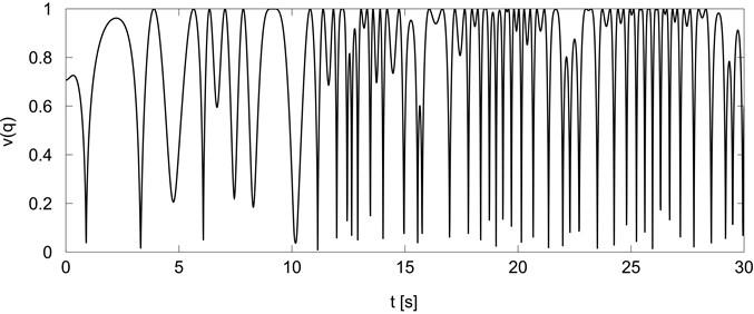 Holonomic manipulability measure for trajectory generator Eq.(13)