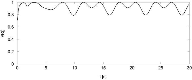 Holonomic manipulability measure for trajectory generator Eq.(20)
