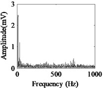 Acquired raw data, FFT spectrum and envelope spectrum under load-1 with  rotational speed of 880rpm: a), b), c) Type-1; d), e), f) Type-2; g), h), i) Type-3;  j), k), l) Type-4; m), n), o) Type-5; p), q), r) Type-6