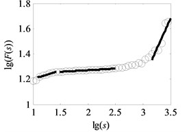 Analysis result of uncovering optimal scale intervals under load-1 with rotational speed 880rpm