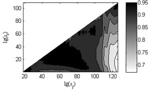 Coefficients of determination (R2) of the linear fitting under load-1 with rotational speed 880rpm
