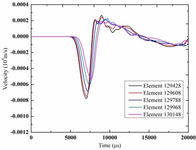 The time-history curves of vibration velocity