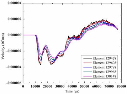 The time-history curves of vibration velocity of the elements