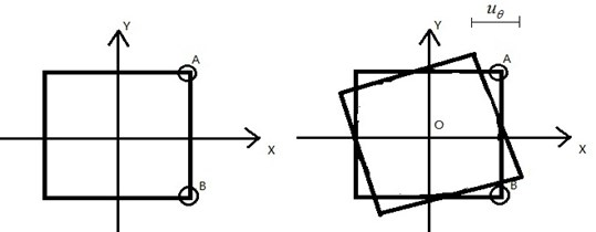 Schematic diagram of the definition of the relative torsional displacement