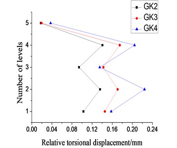 Relative torsional displacement of each layer under the small-scale earthquake  excitation from X-direction