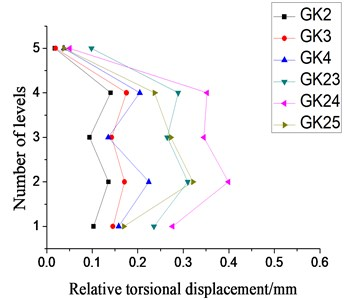 Relative torsional displacement under  X-direction single-direction small-scale or  moderate-scale earthquake excitation