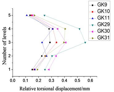 Relative torsional displacement under bi-direction small-scale or moderate-scale earthquake excitation