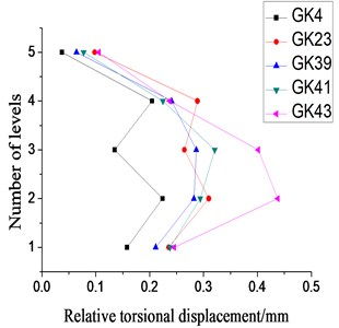 Relative torsional displacement under  X-direction single-direction small-scale, moderate-scale and large-scale earthquake excitation