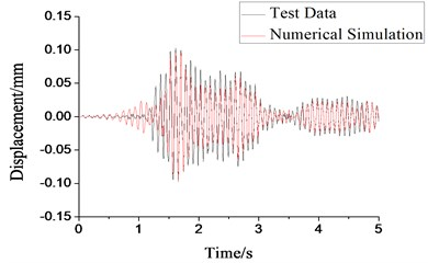 Comparison of the first-layer relative torsional displacement in GK2 model