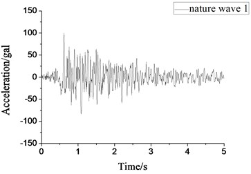 Small-scale natural wave 1 acceleration time-history curve