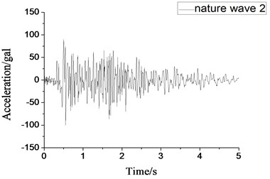 Small-scale natural wave 2 acceleration time-history curve