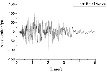 Small-scale artificial wave acceleration  time-history curve