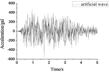 Large-scale artificial wave acceleration  time-history curve