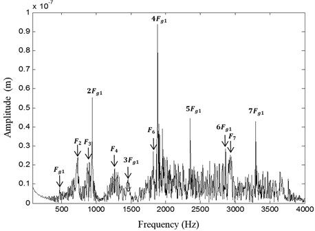 Spectrum of pinion RB1 displacement