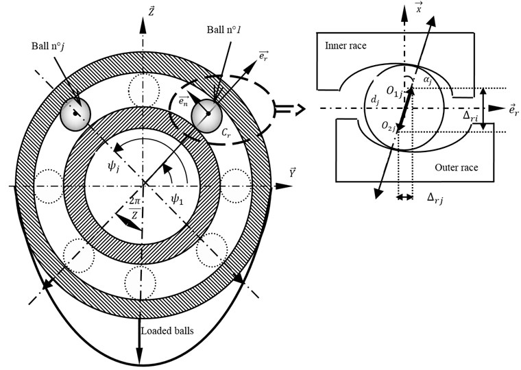 Modelling of Rolling Bearing (RB)