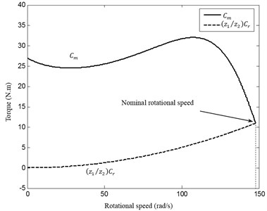 Mechanical characteristics of the driving  and driven systems
