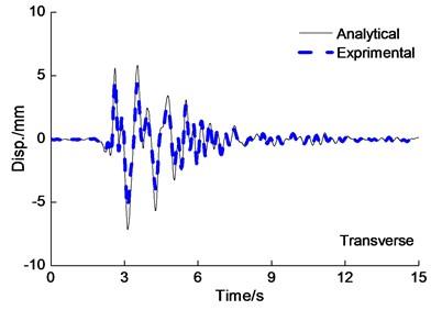 Deck displacement time history curve under the PGA=0.4g Kobe wave excitation