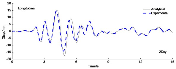 Displacement time history curve of LRB under the PAG=0.6g Kobe wave excitation