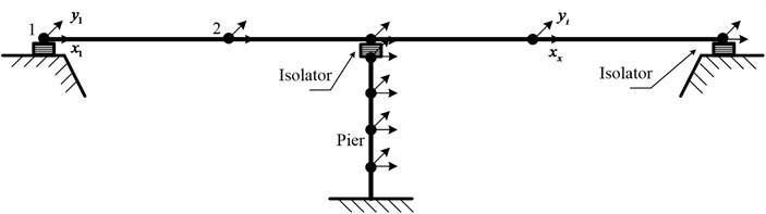 Multi-degrees-of-freedom mathematical model of isolated bridge system