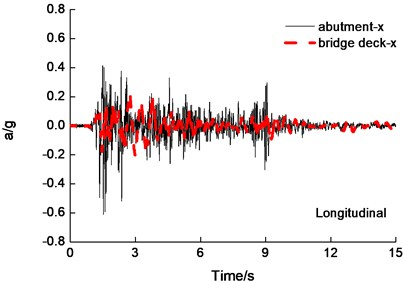 Abutment and deck acceleration time-history curves of under the PGA=0.6g  bidirectional El Centro earthquake wave excitation